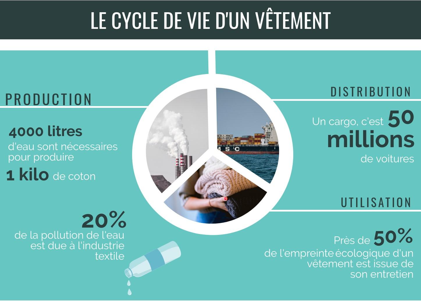 Le cycle de vie d'un vêtement